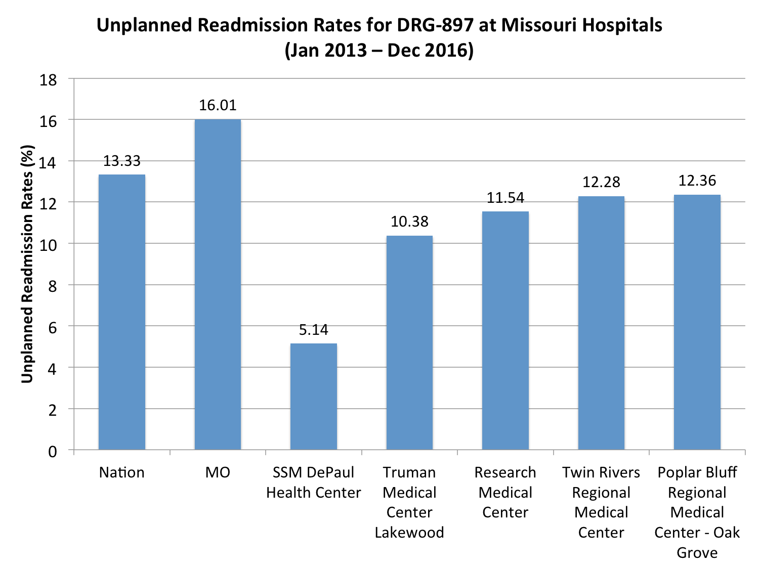 Tisch Hospital Ranking Hospital News Research Data Analysis