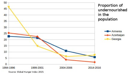 Proportion_of_undernourished_South_Caucasus