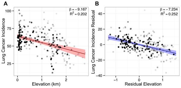 Adjustment for covariates sharpens lung cancer's association with elevation.