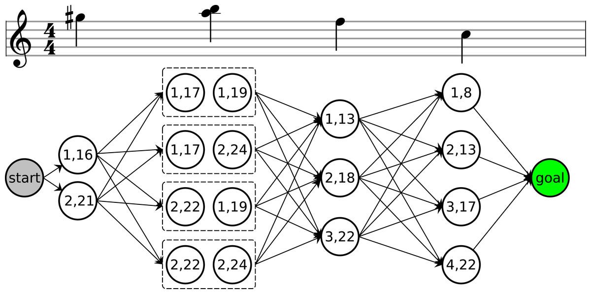 Isolated guitar transcription using a deep belief network PeerJ