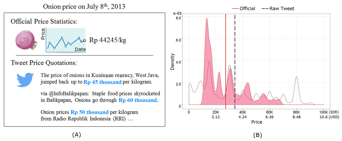Nowcasting commodity prices using social media PeerJ - price quotations