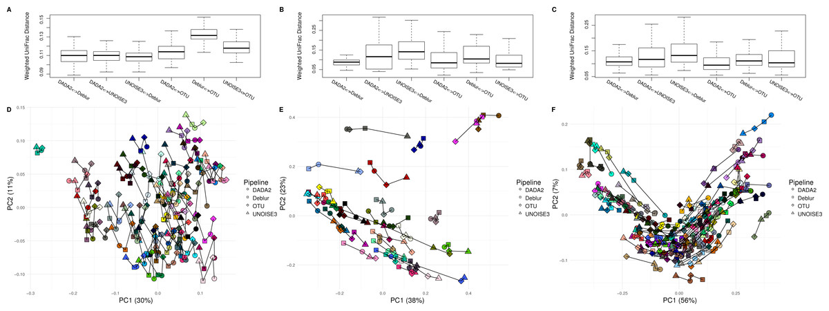 Denoising the Denoisers an independent evaluation of microbiome