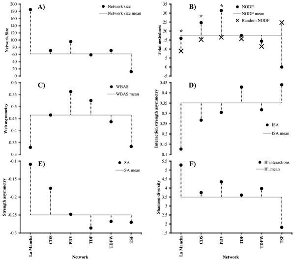 Flower-mediated plant-butterfly interactions in an heterogeneous