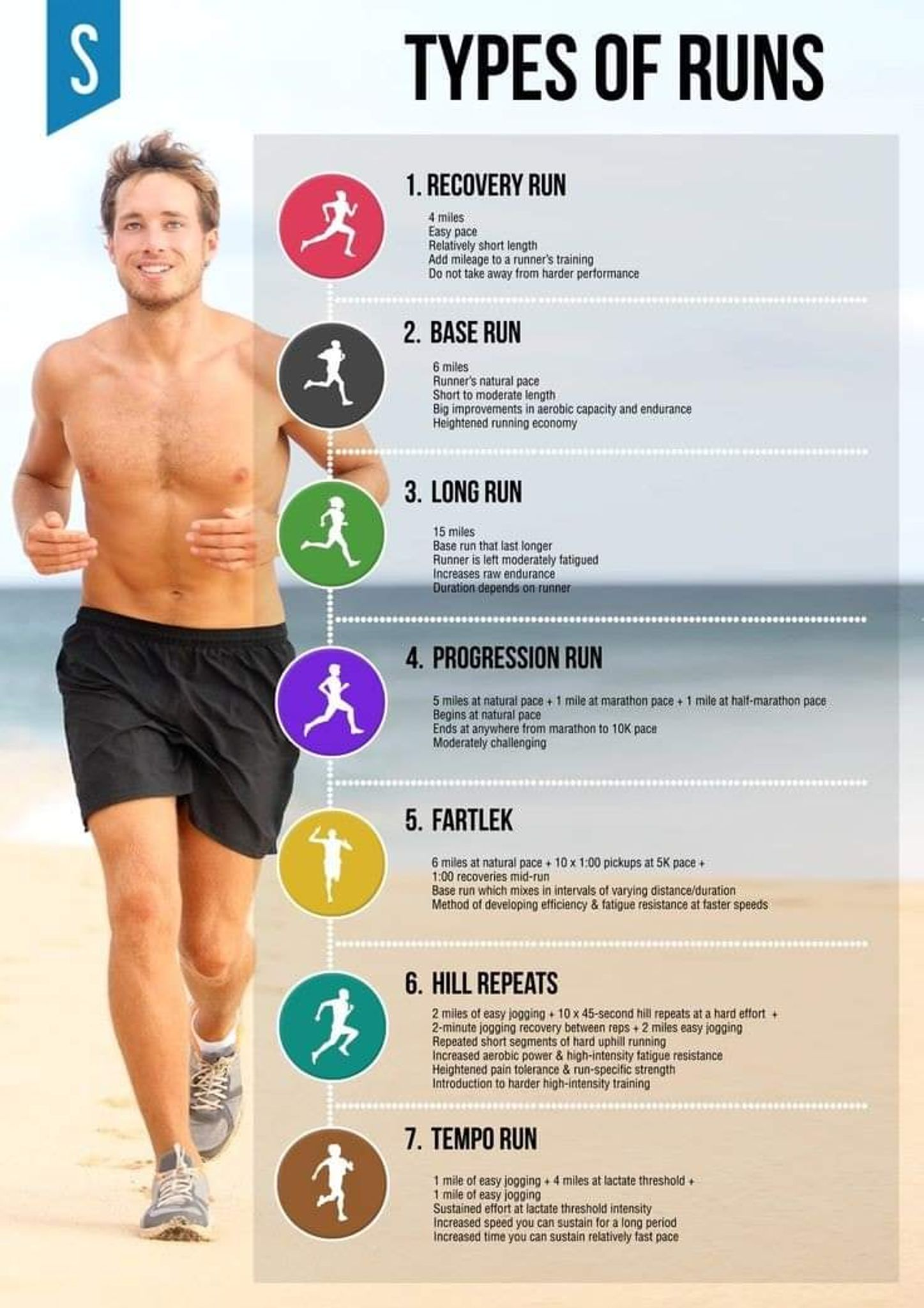 Jogging Run Time 7 Different Types Of Running Workouts A Post By Run 100