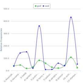 god vs said chart