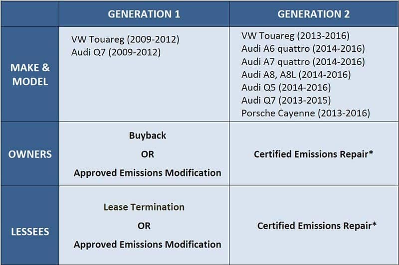 VW TDI Diesel Settlement and Buyback Information Emich Volkswagen