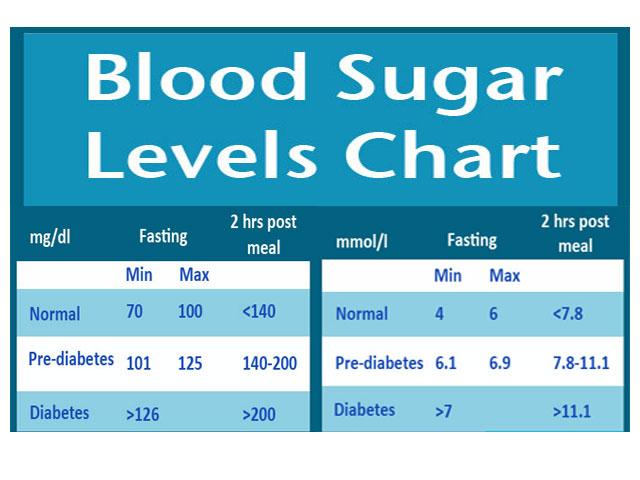 Blood Sugar Levels Chart - Diabetes Alert