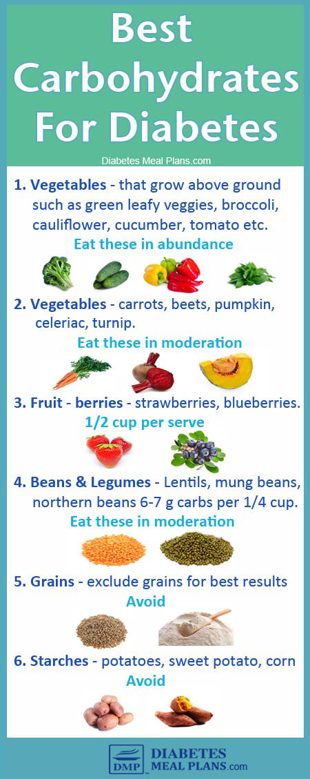 Guide to Healthy Carbohydrates - grocery words