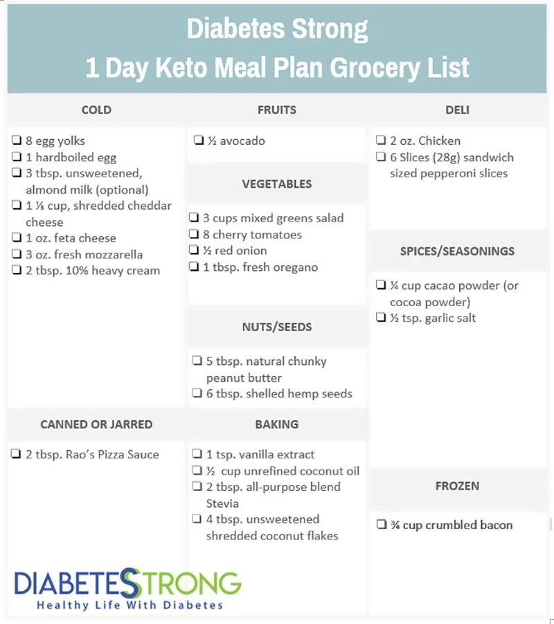 Ketogenic Meal Plan (With Recipes  Grocery List) Diabetes Strong - basic meal planner