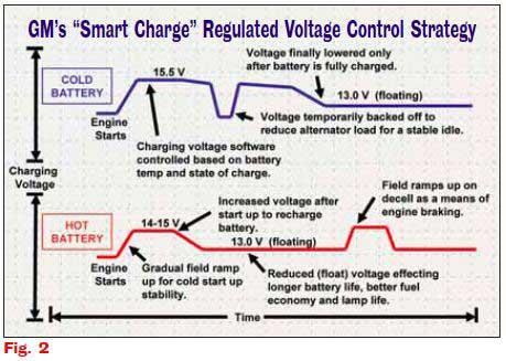 Are You Smarter than a \u0027Smart\u0027 Charging System? - AVI OnDemand