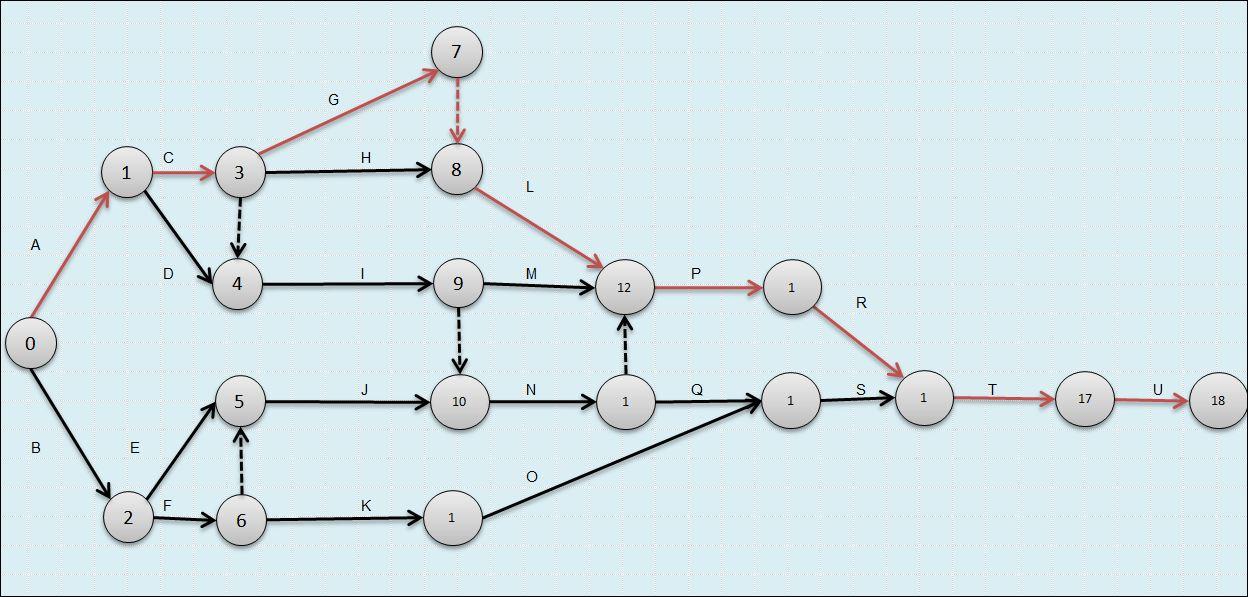 Gestión de Proyectos con Excel Diagramas Pert CPM Gantt - diagrama de gantt en excel