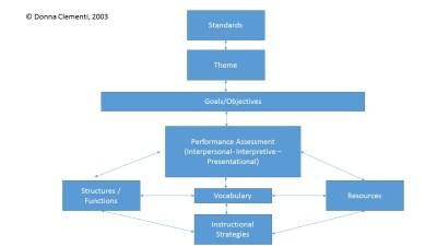 Specific Guidelines – Diagrams: Relational – DIAGRAM Center