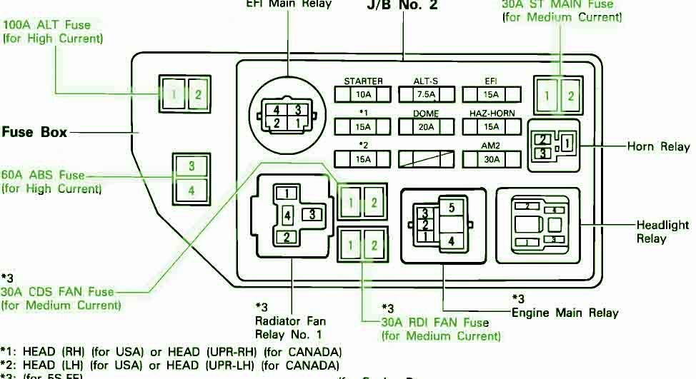 2001 toyota tacoma fuse box diagram