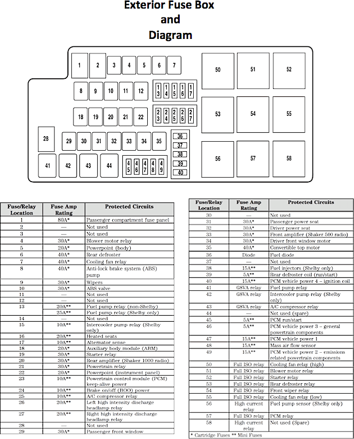 2007 ford mustang fuse panel diagram