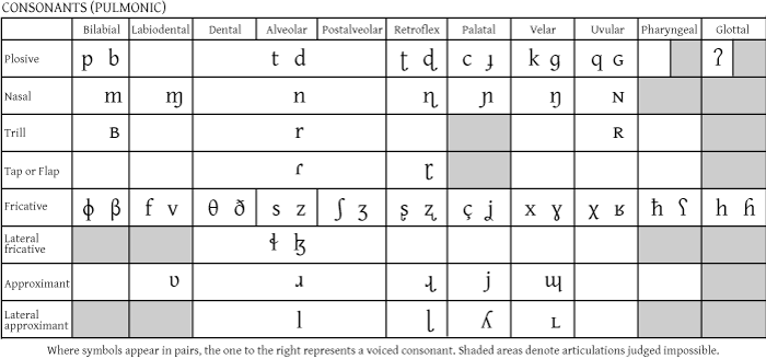 Ipa Tutorial Lesson Two Dialect Blog