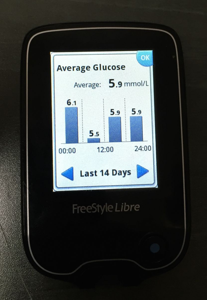 Abbott Freestyle Libre Abbott S Freestyle Libre Transforming Glucose Monitoring Through