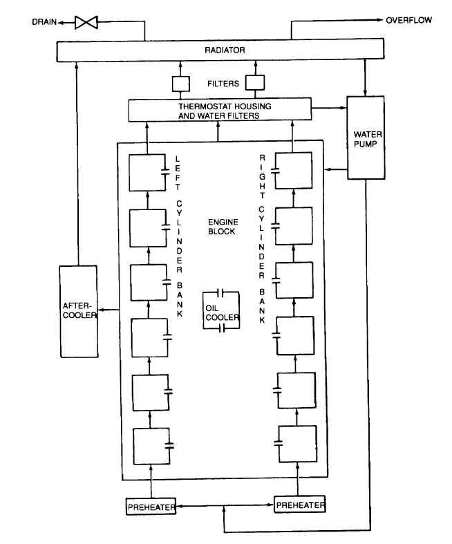 Figure 1-12 Cooling System Block Diagram
