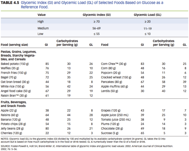 Glycemic Load of Selected Foods