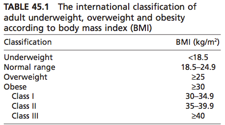 Weight Classifications Based on BMI