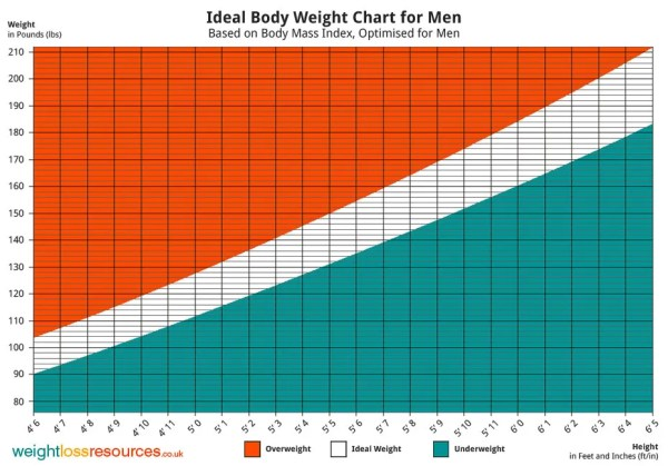 Ideal Body Weight Chart for Men