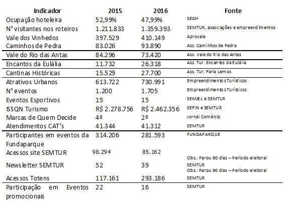 tabela turismo