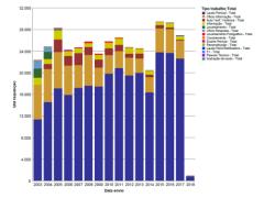 Produção de laudos periciais cresce e alcança maiores resultados da história do IGP