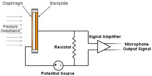 diagram for condenser microphone