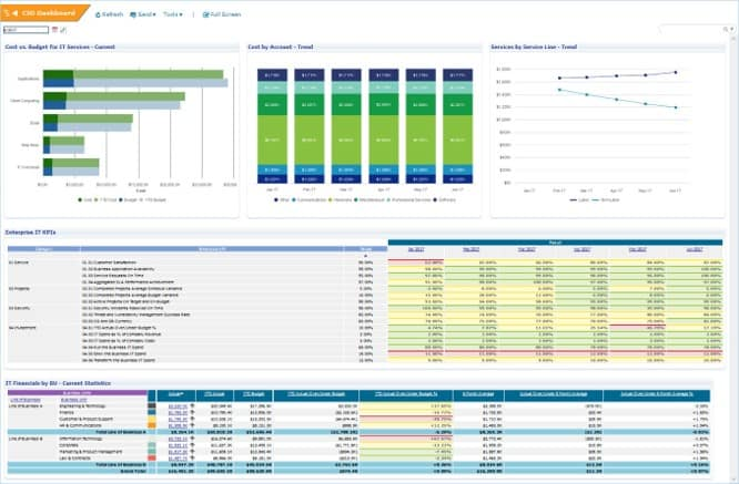 CIO Dashboard \u2013 DigiSolve Solutions