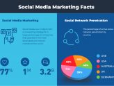 Stunning Facts about Social Media Marketing