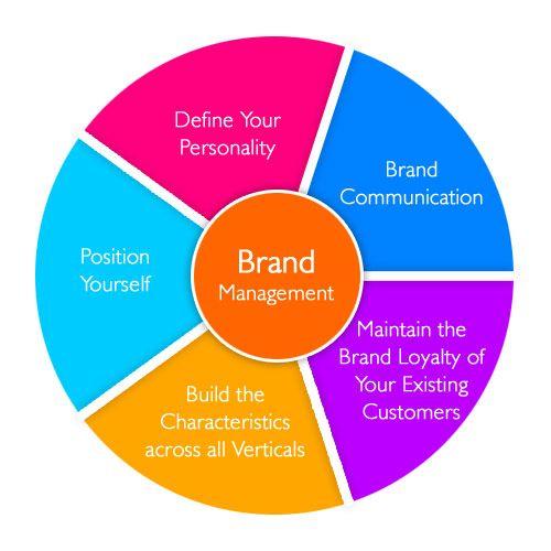 Branding Strategy Archives - Digital Adlectio