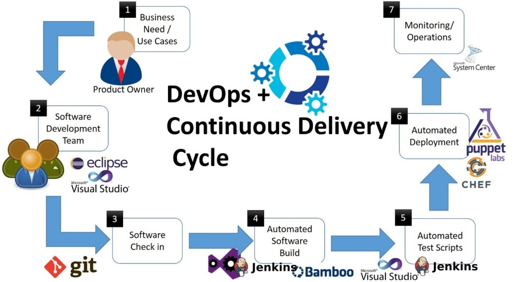 DevOps builds software better, cheaper and faster