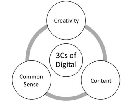 3cs of Digital Marketing Creativity Content and Common Sense Creativity Content and Common Sense
