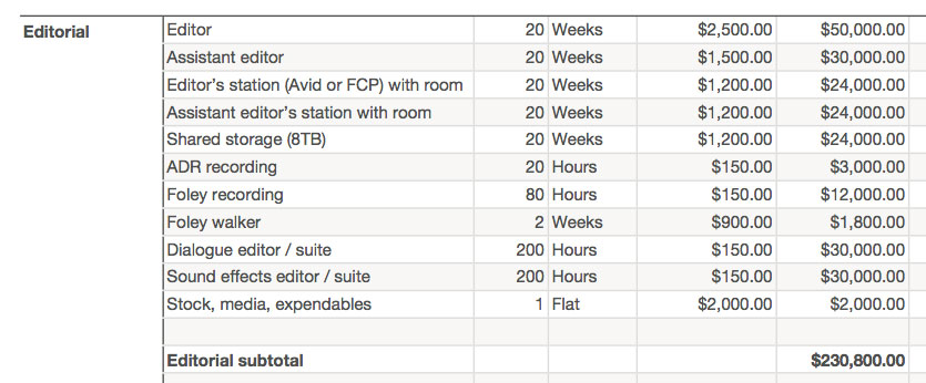 Film Budgeting Basics « digitalfilms - sample budget timeline