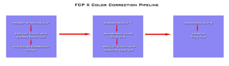 FCPX grading strategy