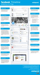 Wishpond-Anatomy-of-a-Facebook-Page
