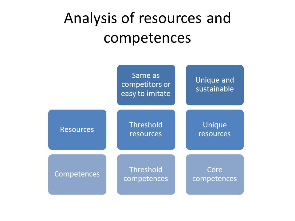 Market audit and competitive market analysis Coursework Service - competitive market analysis