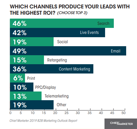 The Top Channels That Drive B2B Leads With The Highest ROI, 2019