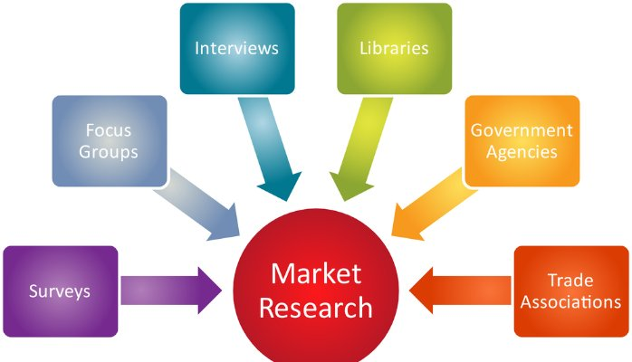 Top 10 Market Research Companies in Bangalore ( Bengaluru )