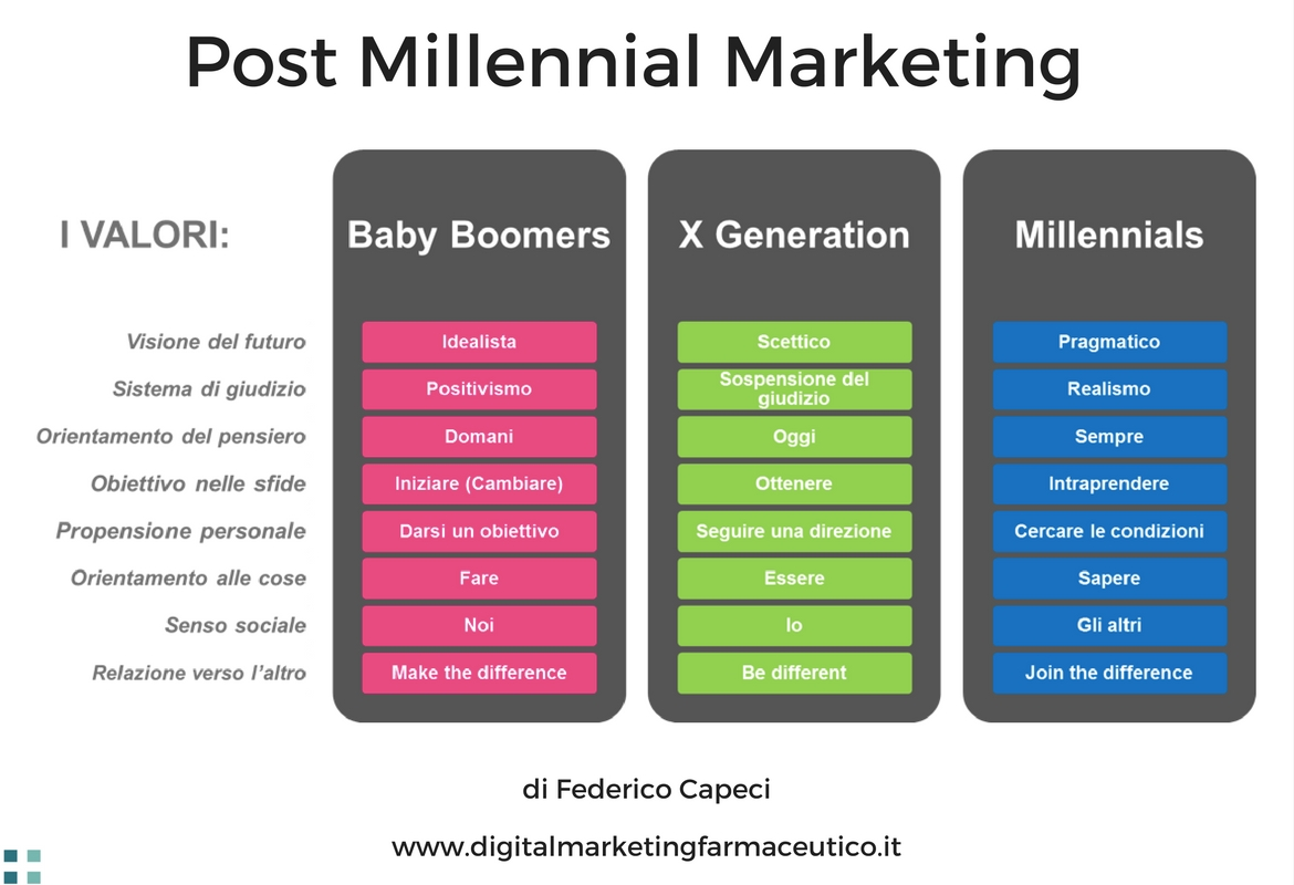 Marketing Farmaceutico Libro Post Millennial Marketing Digitalmarketingfarmaceutico