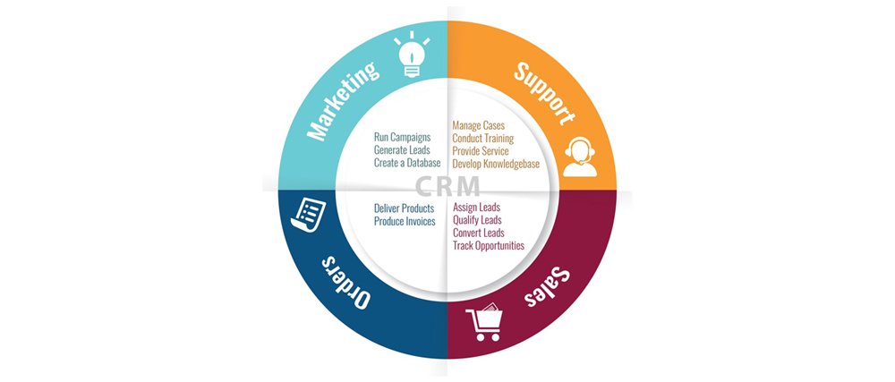 Sales Funnel Management - Do\u0027s and Don\u0027ts of Lead Management System