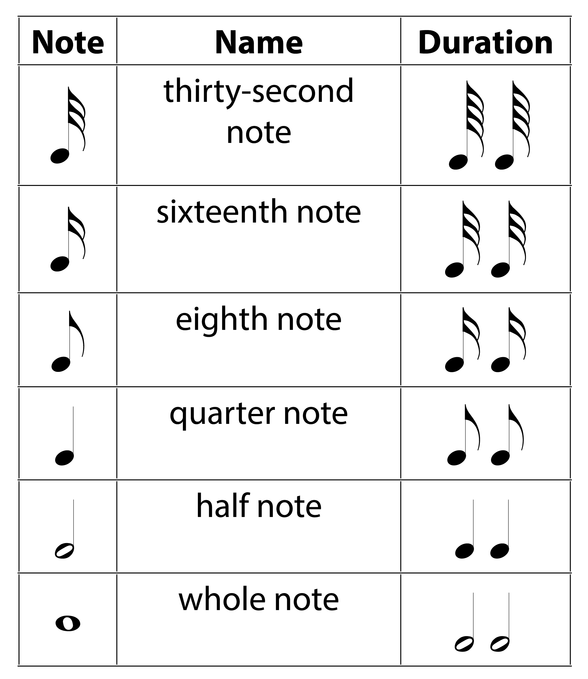 Music Notation Notes Chapter 3 Musical Sound Digital Sound And Music
