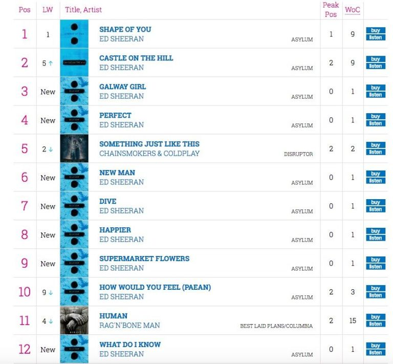 Streaming (and Ed Sheeran) have ruined the charts forever \u2013 here\u0027s why