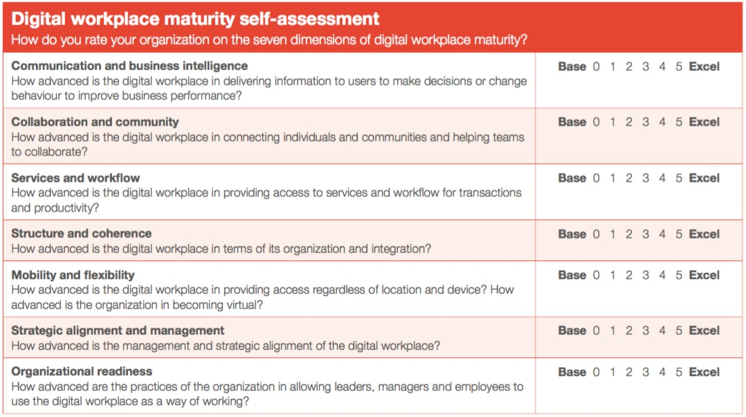Why digital workplace transformation starts with digital leadership - leadership self assessment