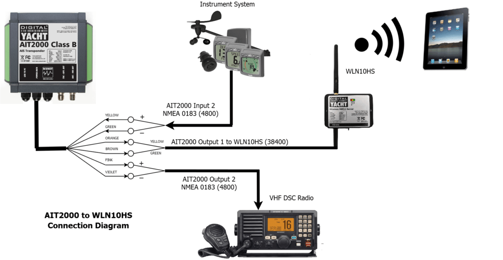 nmea 2000 wiring standard