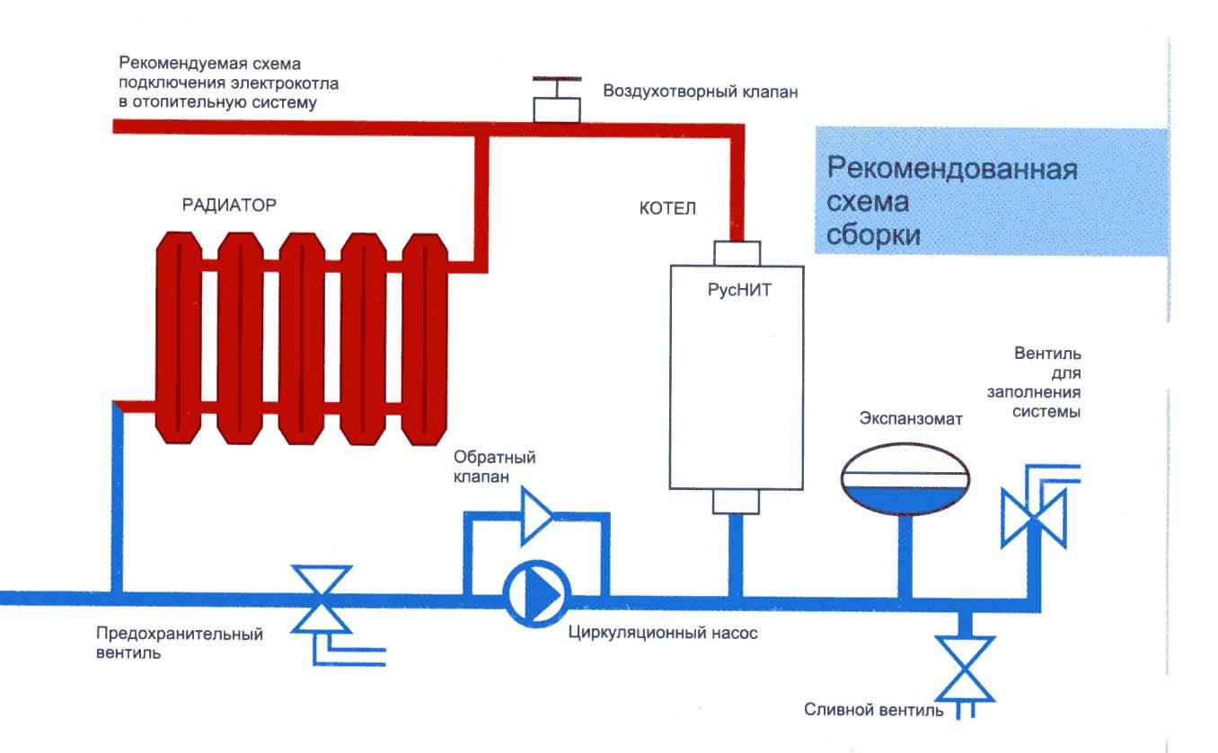Схема монтажа котла дачник