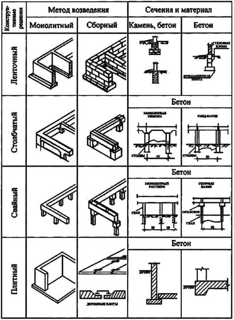 виды фундаментов по конструкции и способу изготовления