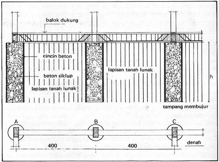 Makalah Jurusan Teknik Bangunan Makalah Konstruksi Bangunan Sipil Scribd Rpp Teori Tentang Pengertian Pondasi Dan Jenis Jenis Pondasi