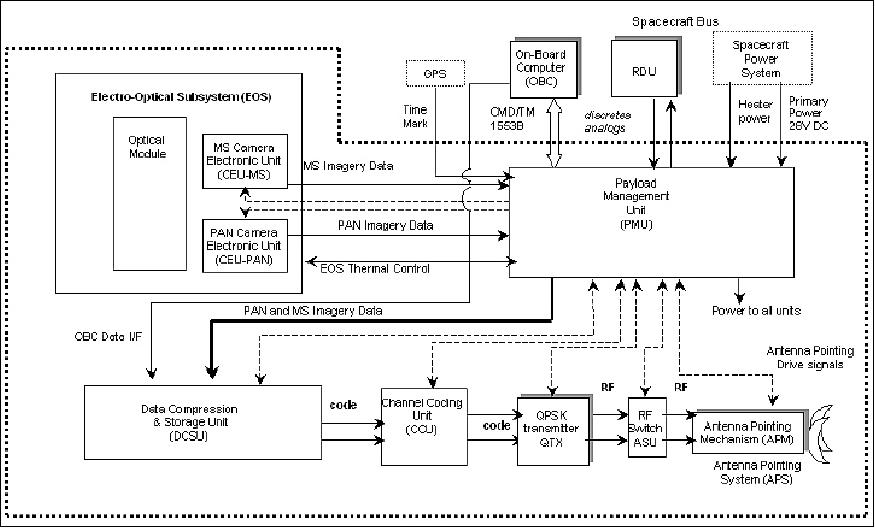 block diagram of offset qpsk