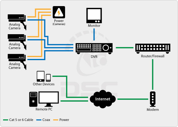 Dome Camera Wiring Diagram Wiring Diagram