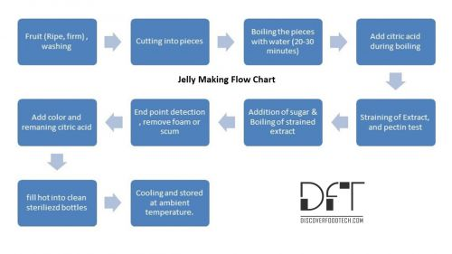 How To Make Jelly - Complete Production Process With Flow Chart
